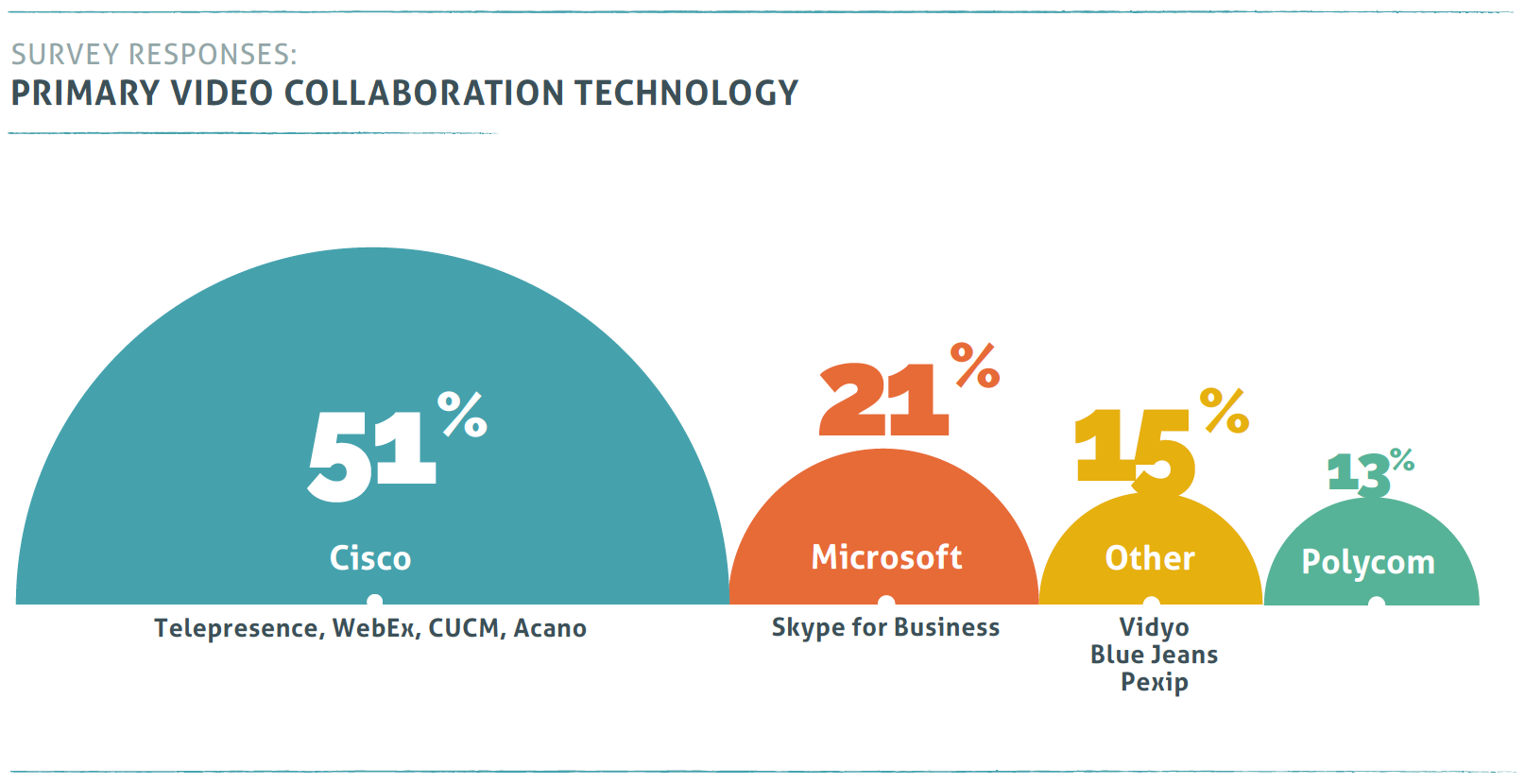 Primary video conferencing technology survey responses for cisco, skype for business, polycom, vidyo, bluejeans and pexip