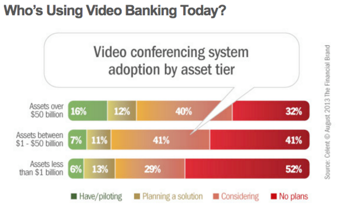 BLOG: Video conferencing system adoption by asset cost
