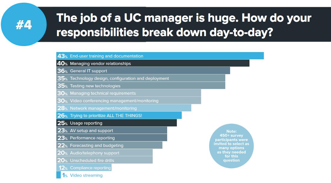 Unified communication management responcibilties
